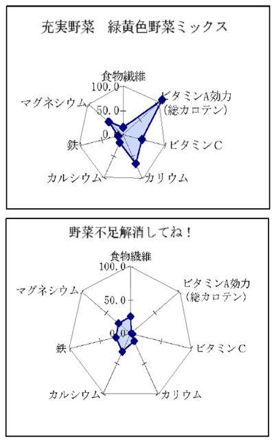 野菜ジュース栄養グラフ1.jpg
