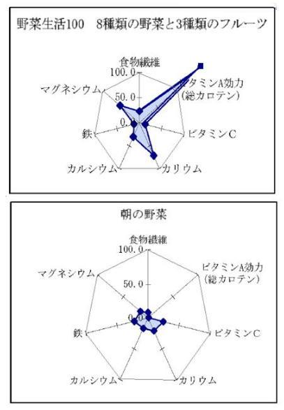 野菜ジュース栄養グラフ2.jpg