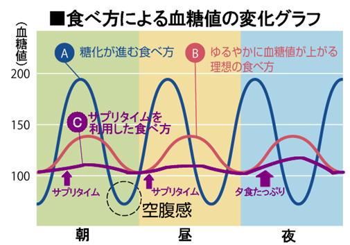 食べ方による血糖値の変化グラフ.jpg