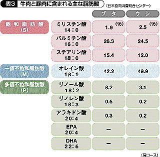 食肉の脂肪酸組成.jpg