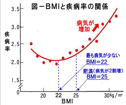 BMIと疾病率の関係.jpg