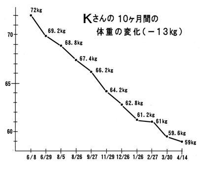 Kさんの体重変化グラフ.jpg