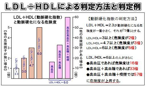 LDL÷HDLによる判定方法.jpg